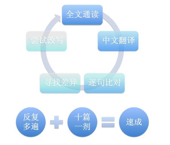 刘文勇老师托福写作范文临摹资源共享下载赶快收藏!