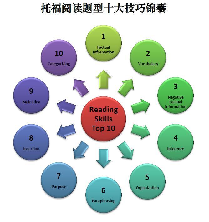 托福英语阅读技巧 《托福阅读题型十大技巧锦囊》图文版资源共享网盘自取。