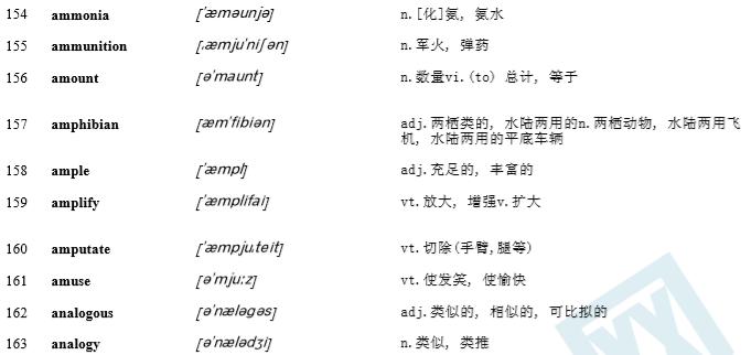 雅思高频词汇整理A-Z大集合(带音标+解释)pdf电子版下载!