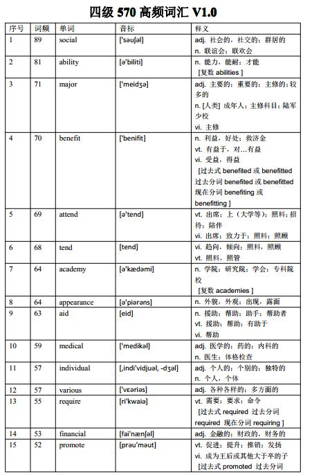 【单词达人王鑫词汇大礼包】四级570高频核心词汇云盘下载!