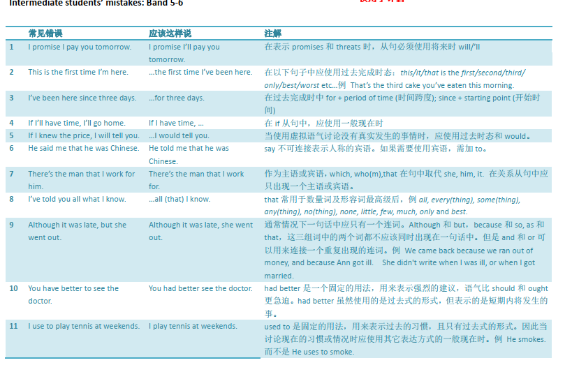 托福语法|托福常见106个错误语法(附语法正确表达)全套