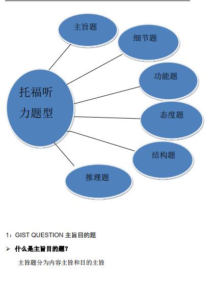 托福听力的6种常见题型精解高清PDF下载免费分享。