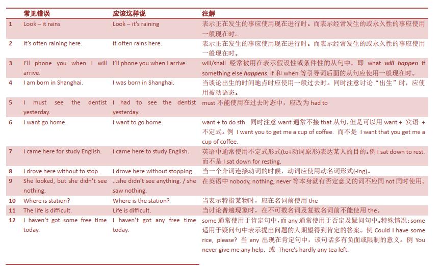 托福口语评分标准 托福常见106个语法问题免费下载