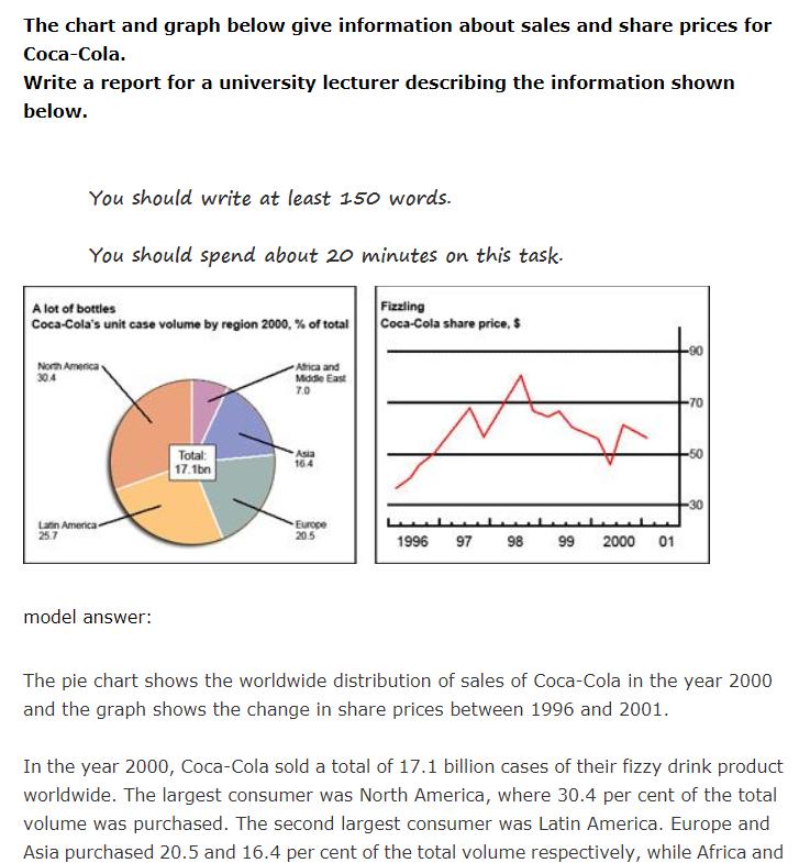 雅思考试A类小作文合集PDF下载值得入手!