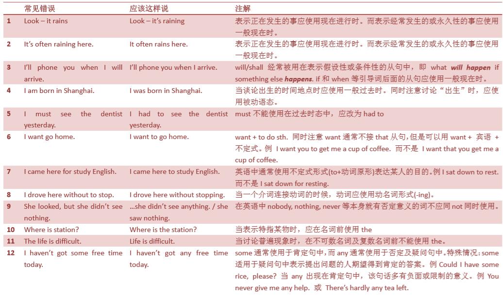 托福独立口语素材|口语Task2论据素材资料pdf下载pdf分享!