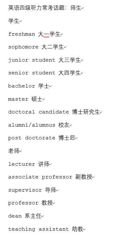 2019年12月大学英语四级听力常考话题:师生合集下载!