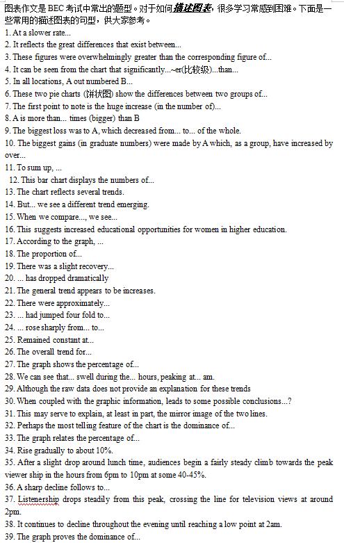 商务英语BEC图表描述常用句型pdf下载免费资料