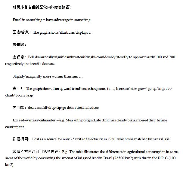 雅思小作文曲线图常用句型模板doc下载